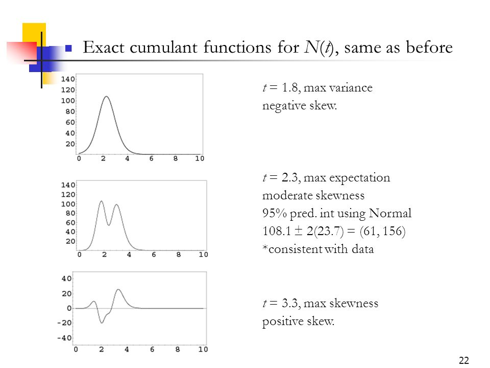 22 Exact cumulant functions for N(t), same as before t = 1.8, max variance negative skew. t = 2.3, max expectation moderate skewness 95% pred. int usi