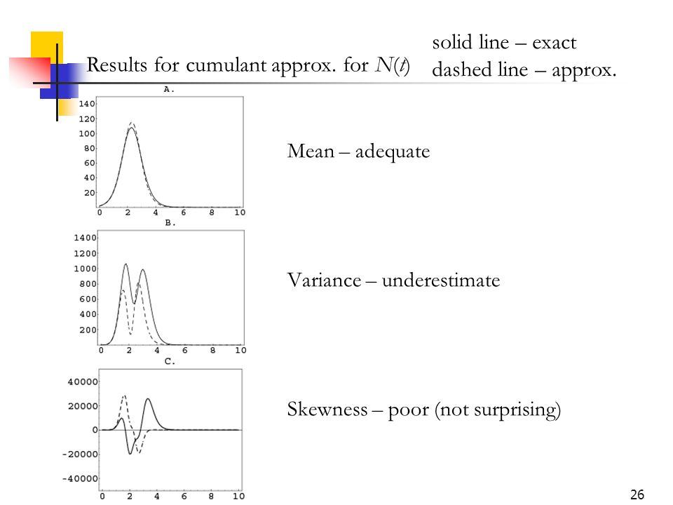 26 Mean – adequate Variance – underestimate Skewness – poor (not surprising) Results for cumulant approx. for N(t) solid line – exact dashed line – ap