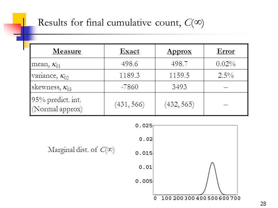28 Results for final cumulative count, C() MeasureExactApproxError mean, 01 498.6498.70.02% variance, 02 1189.31159.52.5% skewness, 03 -78603493– 95%