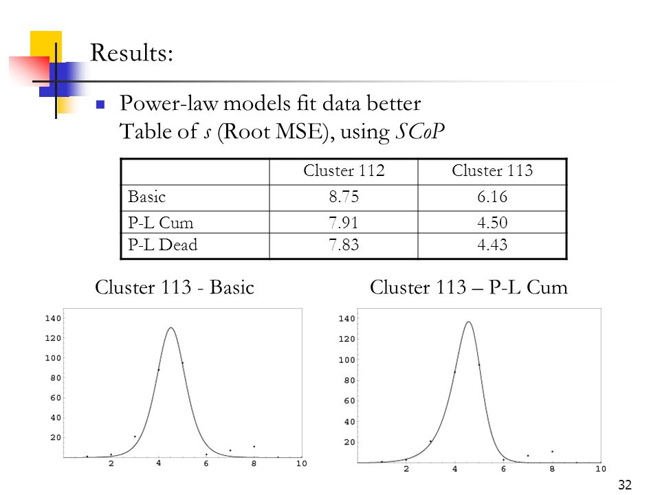32 Results: Power-law models fit data better Table of s (Root MSE), using SCoP Cluster 112Cluster 113 Basic8.756.16 P-L Cum7.914.50 P-L Dead7.834.43 C