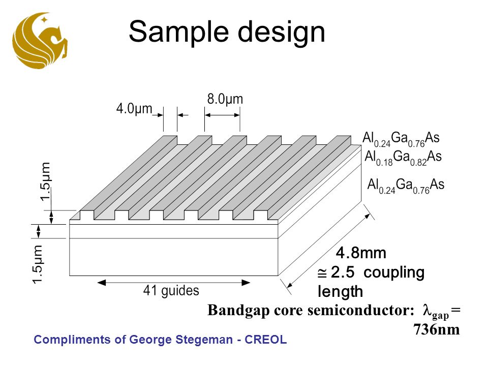 Sample design Bandgap core semiconductor: gap = 736nm 4.8mm 2.5 coupling length Compliments of George Stegeman - CREOL