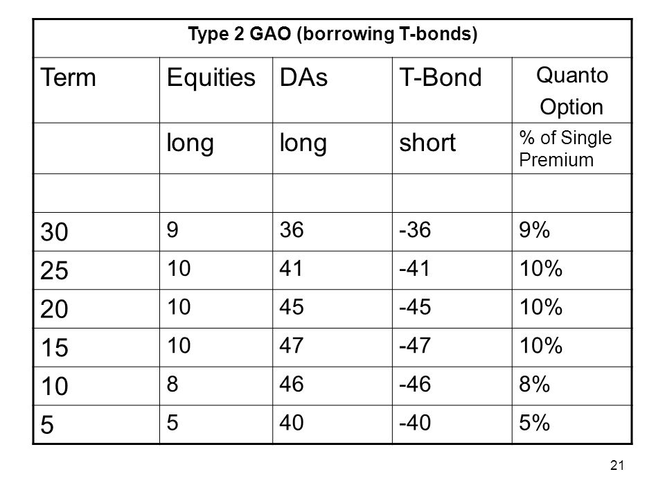 21 Type 2 GAO (borrowing T-bonds) TermEquitiesDAsT-Bond Quanto Option long short % of Single Premium % % % % % %