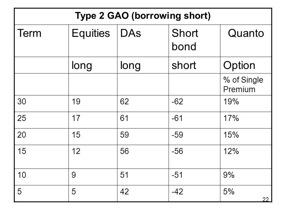 22 Type 2 GAO (borrowing short) TermEquitiesDAsShort bond Quanto long shortOption % of Single Premium 301962-6219% 251761-6117% 201559-5915% 151256-5612% 10951-519% 5542-425%