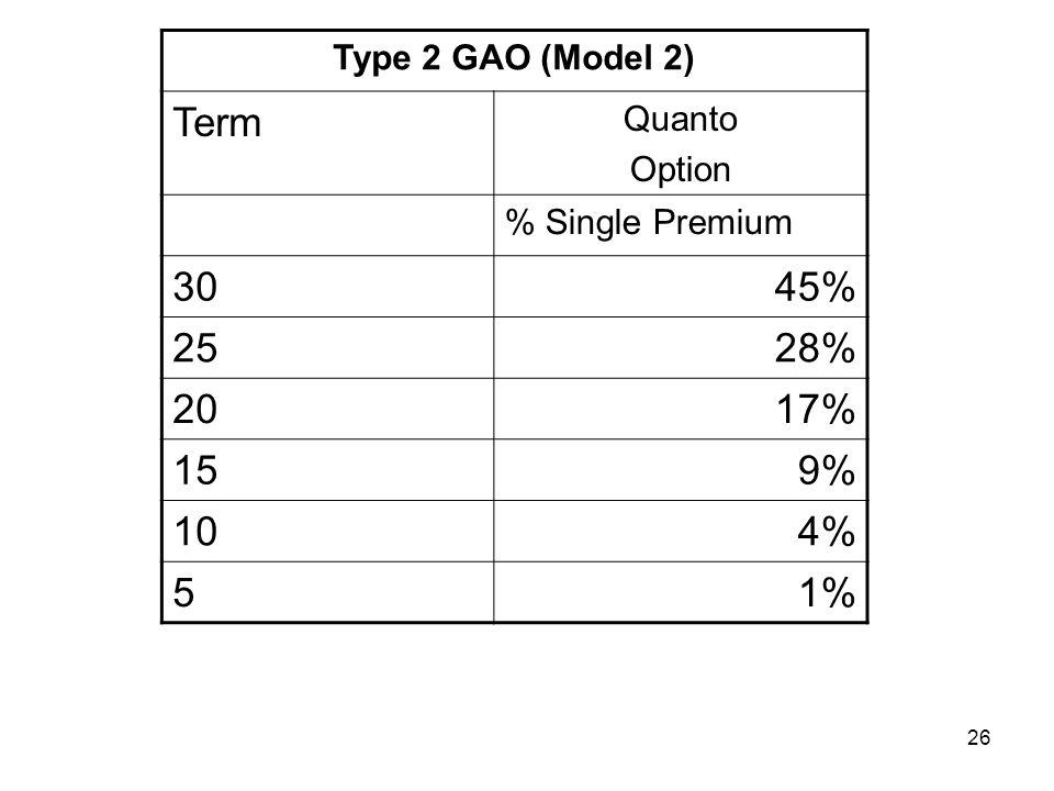 26 Type 2 GAO (Model 2) Term Quanto Option % Single Premium 3045% 2528% 2017% 159% 104% 51%