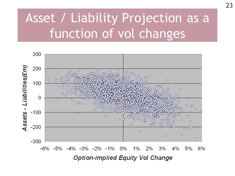 23 Asset / Liability Projection as a function of vol changes