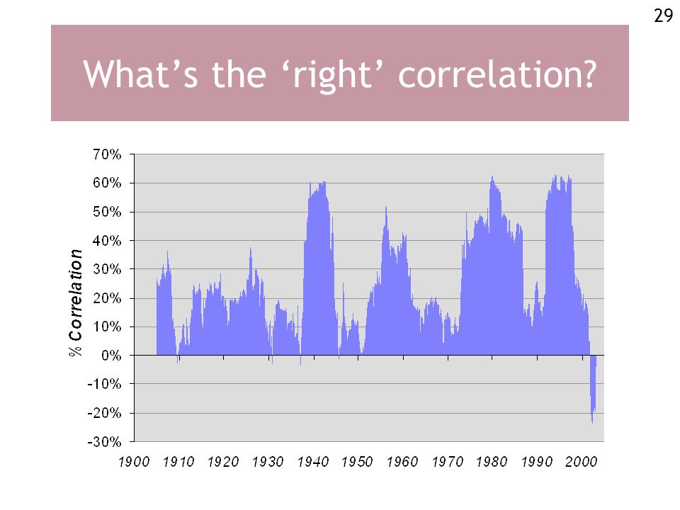 29 Whats the right correlation?