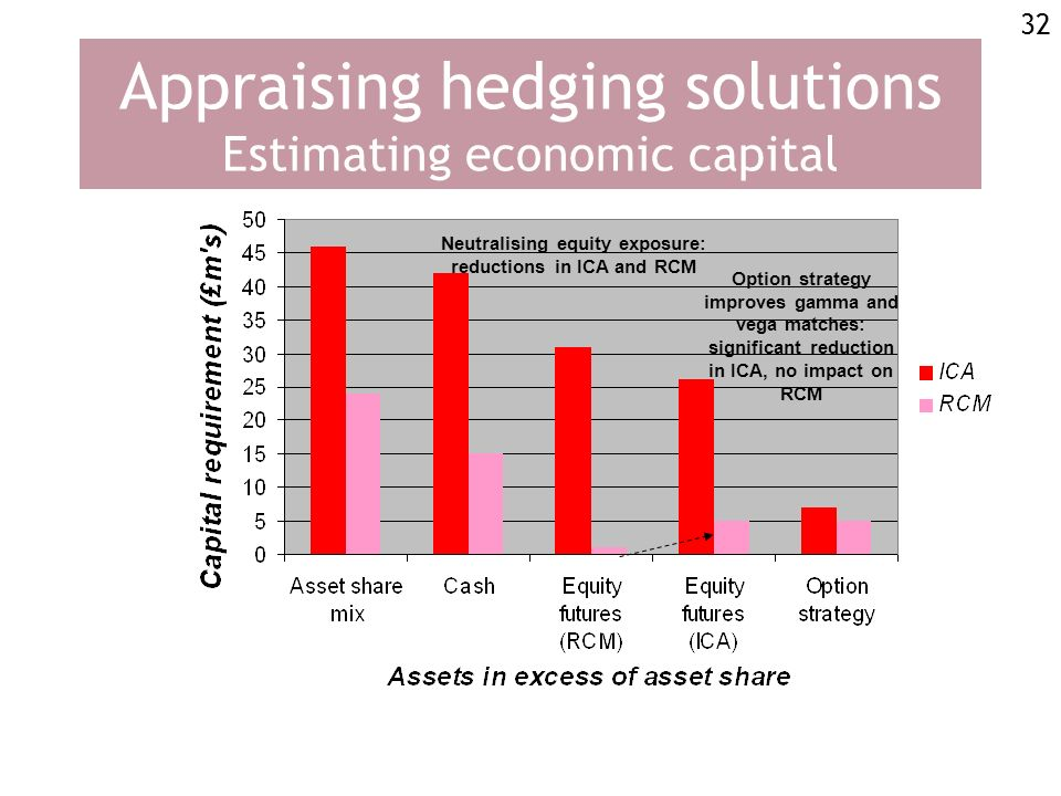 32 Appraising hedging solutions Estimating economic capital Neutralising equity exposure: reductions in ICA and RCM Option strategy improves gamma and vega matches: significant reduction in ICA, no impact on RCM