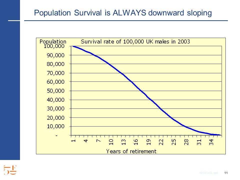 1050145L.ppt 11 Population Survival is ALWAYS downward sloping