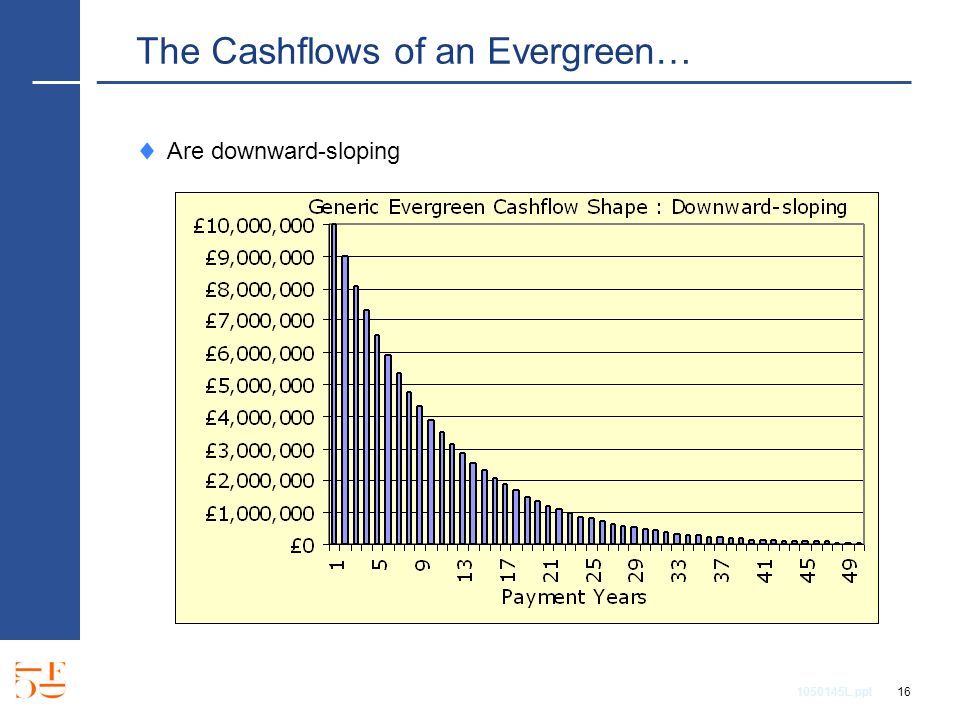 1050145L.ppt 16 The Cashflows of an Evergreen… Are downward-sloping