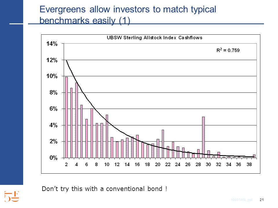 1050145L.ppt 21 Evergreens allow investors to match typical benchmarks easily (1) Dont try this with a conventional bond !
