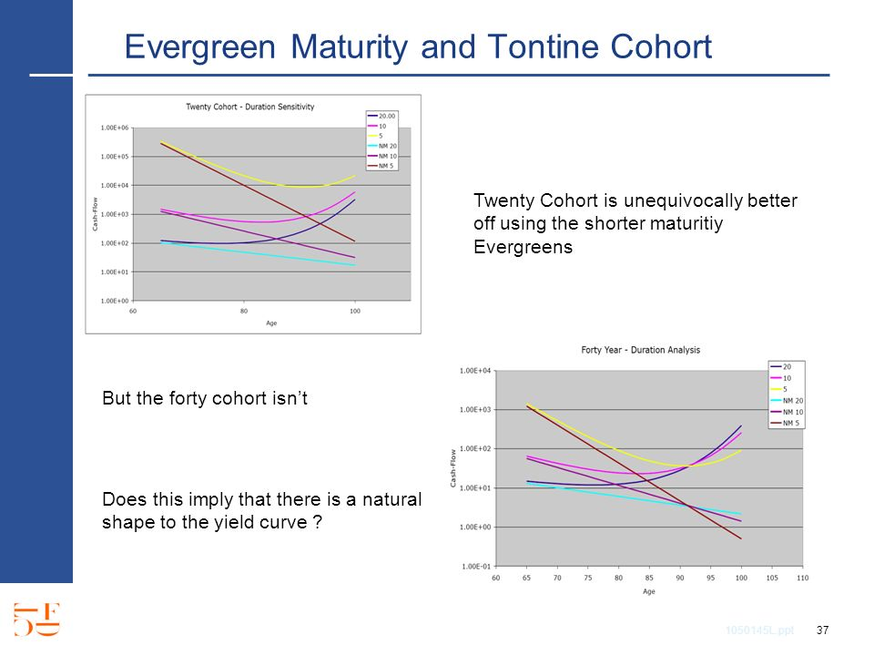 1050145L.ppt 37 Evergreen Maturity and Tontine Cohort Twenty Cohort is unequivocally better off using the shorter maturitiy Evergreens But the forty cohort isnt Does this imply that there is a natural shape to the yield curve ?