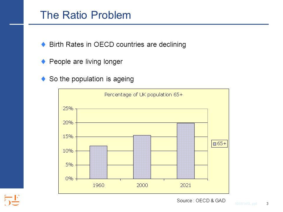 1050145L.ppt 3 The Ratio Problem Birth Rates in OECD countries are declining People are living longer So the population is ageing Source : OECD & GAD