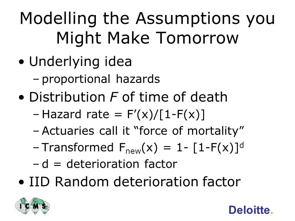 Deloitte. Stochastic Mortality Andrew D Smith AndrewDSmith8@Deloitte.co.uk April 2005
