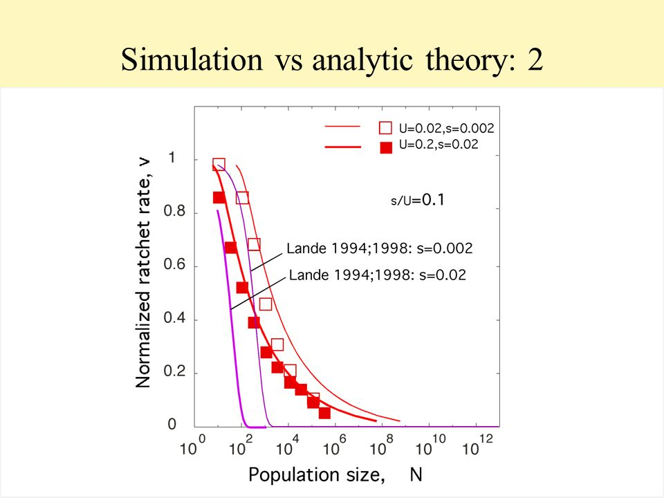 Simulation vs analytic theory: 2