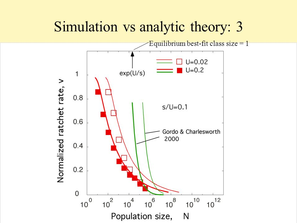 Simulation vs analytic theory: 3 Equilibrium best-fit class size = 1