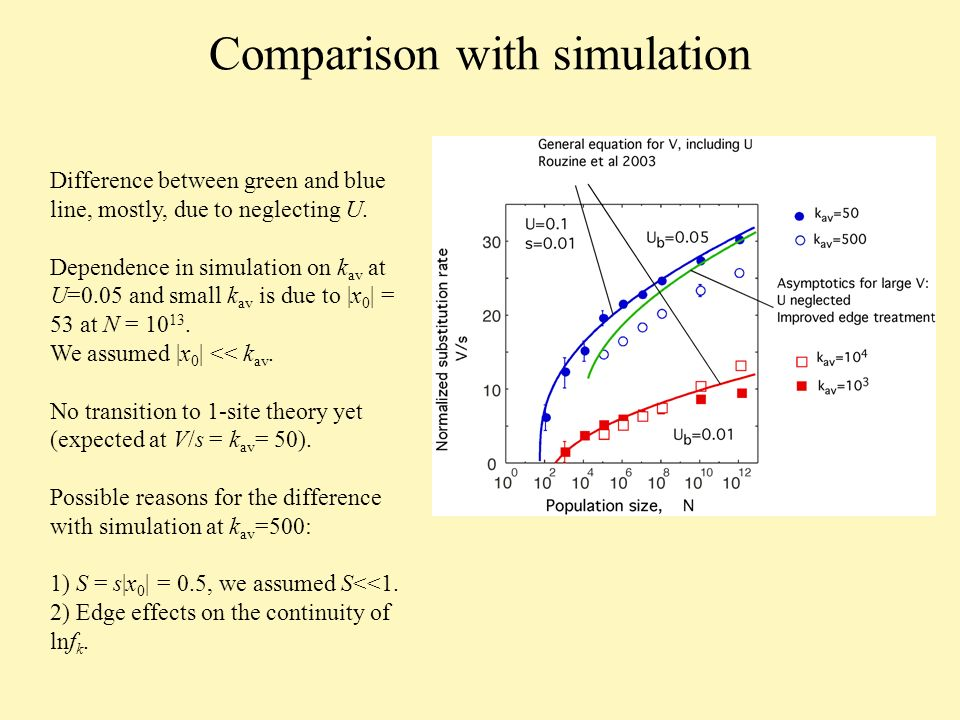 Comparison with simulation Difference between green and blue line, mostly, due to neglecting U.