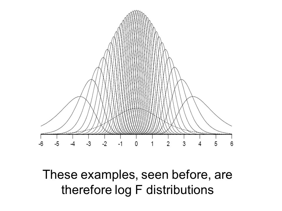 These examples, seen before, are therefore log F distributions