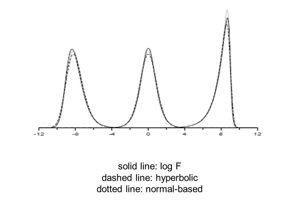 solid line: log F dashed line: hyperbolic dotted line: normal-based