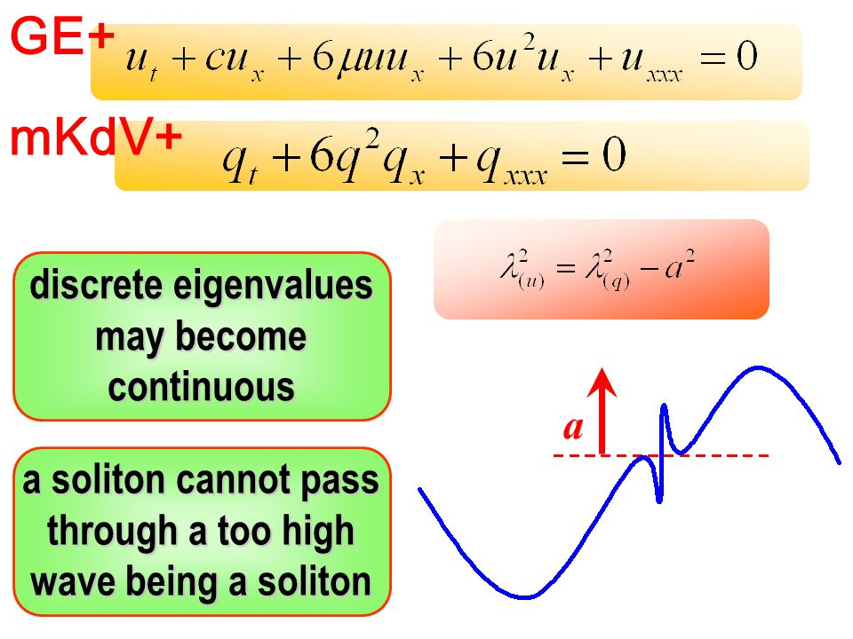 GE+ mKdV+ a soliton cannot pass through a too high wave being a soliton discrete eigenvalues may become continuous a