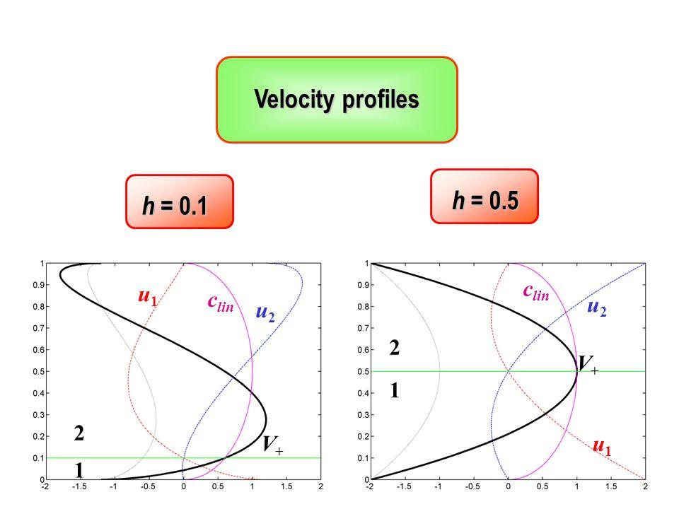 1 1 2 2 u1u1 u1u1 u2u2 u2u2 c lin V+V+ V+V+ Velocity profiles h = 0.1 h = 0.5