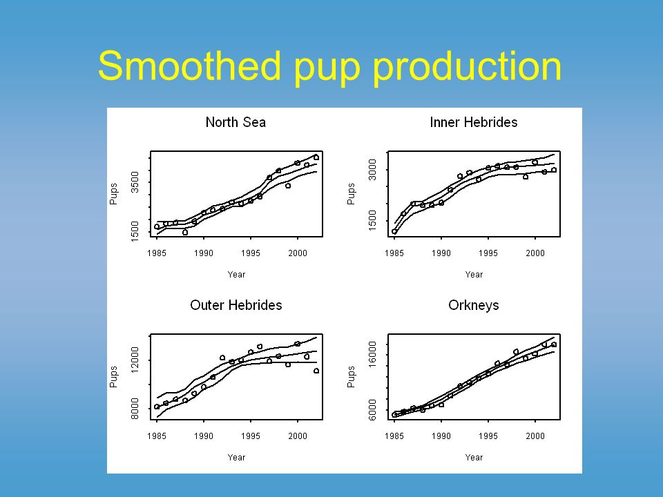 Smoothed pup production
