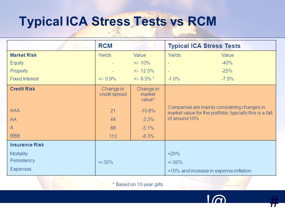 # Typical ICA Stress Tests vs RCM RCMTypical ICA Stress Tests Market Risk Equity Property Fixed Interest Yields - +/- 0.9% Value +/- 10% +/- 12.5% +/- 6.5% * Yields % Value -40% -25% -7.5% Credit RiskChange in credit spread Change in market value* Companies are mainly considering changes in market value for the portfolio; typically this is a fall of around 10% AAA % AA44-3.3% A % BBB % Insurance Risk Mortality+20% Persistency +/-35%+/-50% Expenses +10% and increase in expense inflation * Based on 10-year gilts