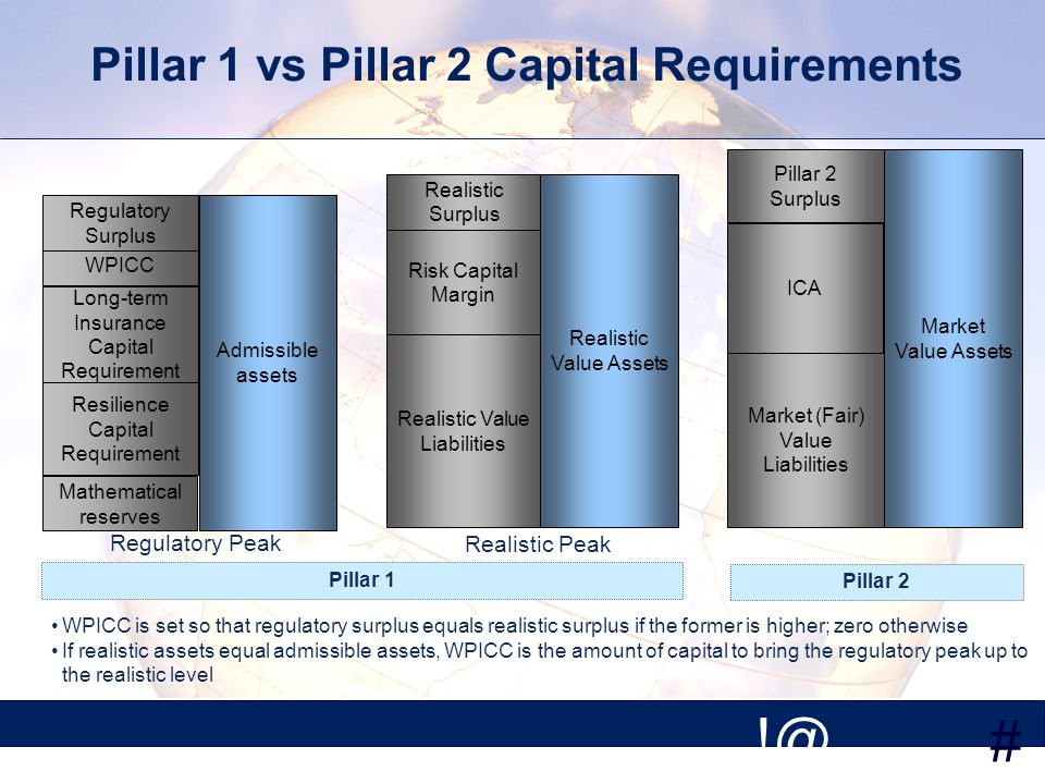 # !@ Pillar 1 vs Pillar 2 Capital Requirements Admissible assets Mathematical reserves Regulatory Peak Resilience Capital Requirement Long-term Insura