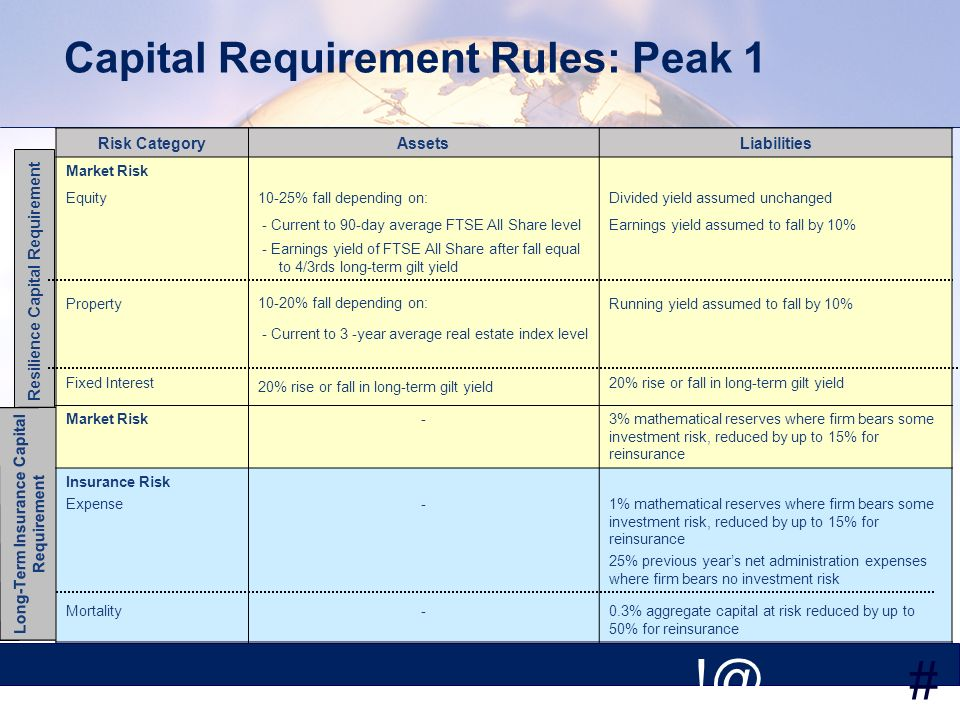 # Capital Requirement Rules: Peak 1 Resilience Capital Requirement Long-Term Insurance Capital Requirement Risk CategoryAssetsLiabilities Market Risk Equity Property Fixed Interest 10-25% fall depending on: - Current to 90-day average FTSE All Share level - Earnings yield of FTSE All Share after fall equal to 4/3rds long-term gilt yield 10-20% fall depending on: - Current to 3 -year average real estate index level 20% rise or fall in long-term gilt yield Divided yield assumed unchanged Earnings yield assumed to fall by 10% Running yield assumed to fall by 10% 20% rise or fall in long-term gilt yield Market Risk-3% mathematical reserves where firm bears some investment risk, reduced by up to 15% for reinsurance Insurance Risk Expense-1% mathematical reserves where firm bears some investment risk, reduced by up to 15% for reinsurance 25% previous years net administration expenses where firm bears no investment risk Mortality-0.3% aggregate capital at risk reduced by up to 50% for reinsurance