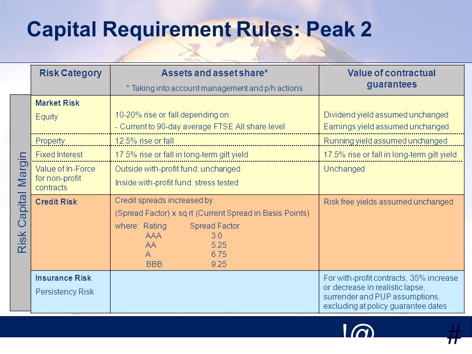 # Risk Capital Margin Capital Requirement Rules: Peak 2 Risk CategoryAssets and asset share* * Taking into account management and p/h actions Value of contractual guarantees Market Risk Equity 10-20% rise or fall depending on: - Current to 90-day average FTSE All share level Dividend yield assumed unchanged Earnings yield assumed unchanged Property12.5% rise or fallRunning yield assumed unchanged Fixed Interest17.5% rise or fall in long-term gilt yield Value of In-Force for non-profit contracts Outside with-profit fund: unchanged Inside with-profit fund: stress tested Unchanged Credit Risk Credit spreads increased by: (Spread Factor) x sq rt (Current Spread in Basis Points) where: Rating Spread Factor AAA 3.0 AA 5.25 A 6.75 BBB 9.25 Risk free yields assumed unchanged Insurance Risk Persistency Risk For with-profit contracts, 35% increase or decrease in realistic lapse, surrender and PUP assumptions, excluding at policy guarantee dates