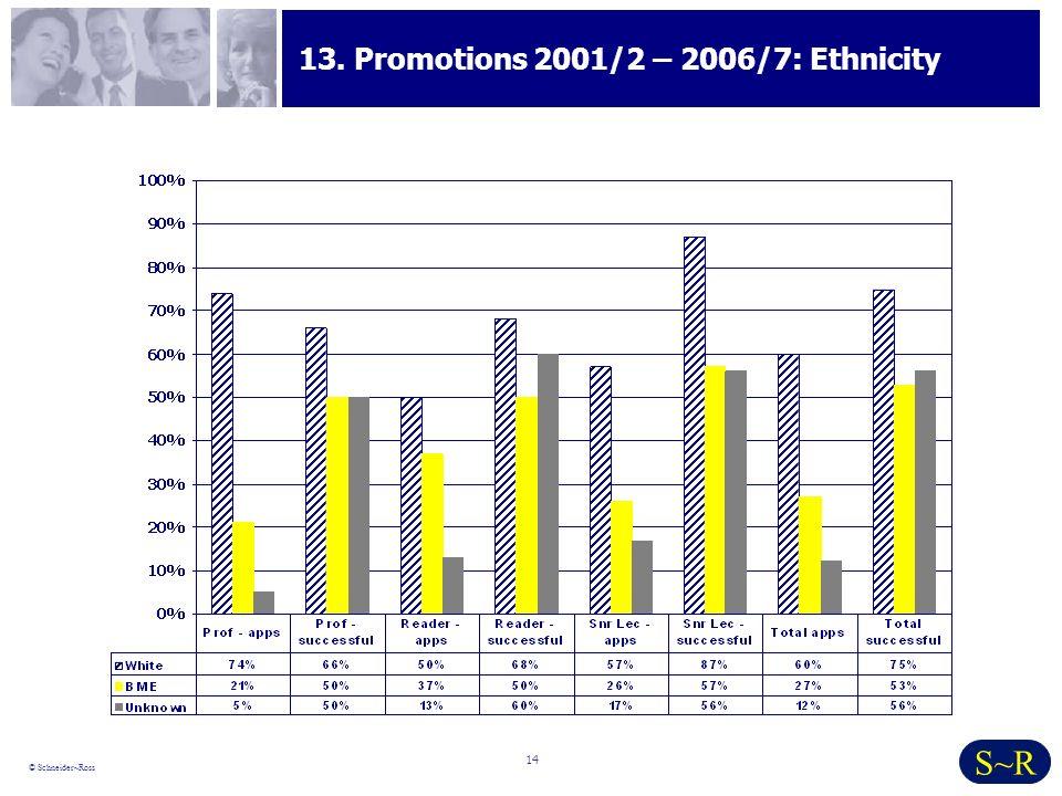 14 © Schneider~Ross S~R 13. Promotions 2001/2 – 2006/7: Ethnicity