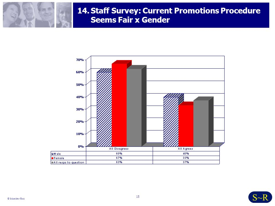 15 © Schneider~Ross S~R 14.Staff Survey: Current Promotions Procedure Seems Fair x Gender