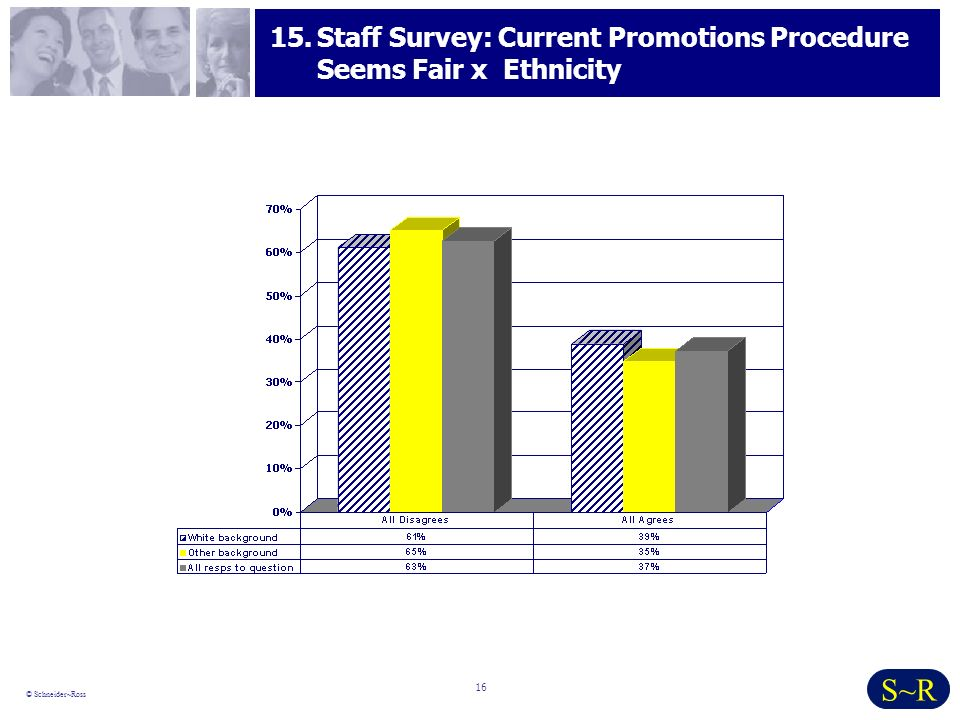 16 © Schneider~Ross S~R 15.Staff Survey: Current Promotions Procedure Seems Fair x Ethnicity