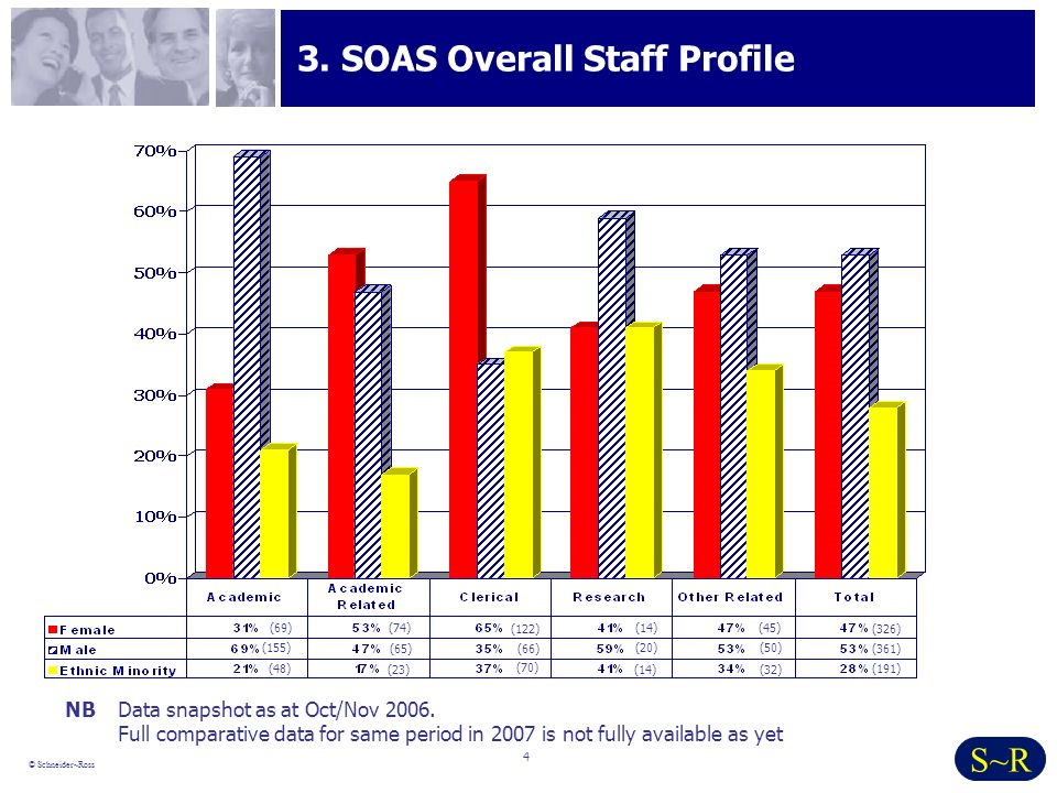 4 © Schneider~Ross S~R 3. SOAS Overall Staff Profile NBData snapshot as at Oct/Nov 2006.