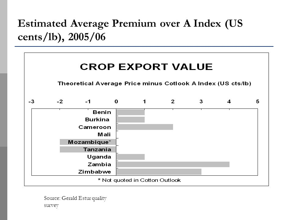 Estimated Average Premium over A Index (US cents/lb), 2005/06 Source: Gerald Estur quality survey