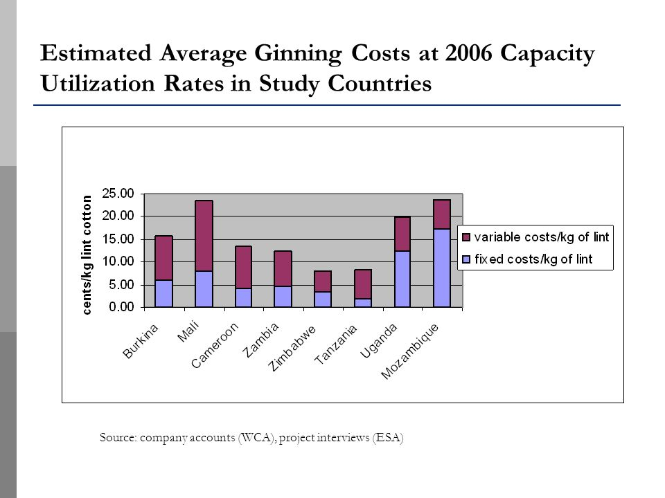 Estimated Average Ginning Costs at 2006 Capacity Utilization Rates in Study Countries Source: company accounts (WCA), project interviews (ESA)