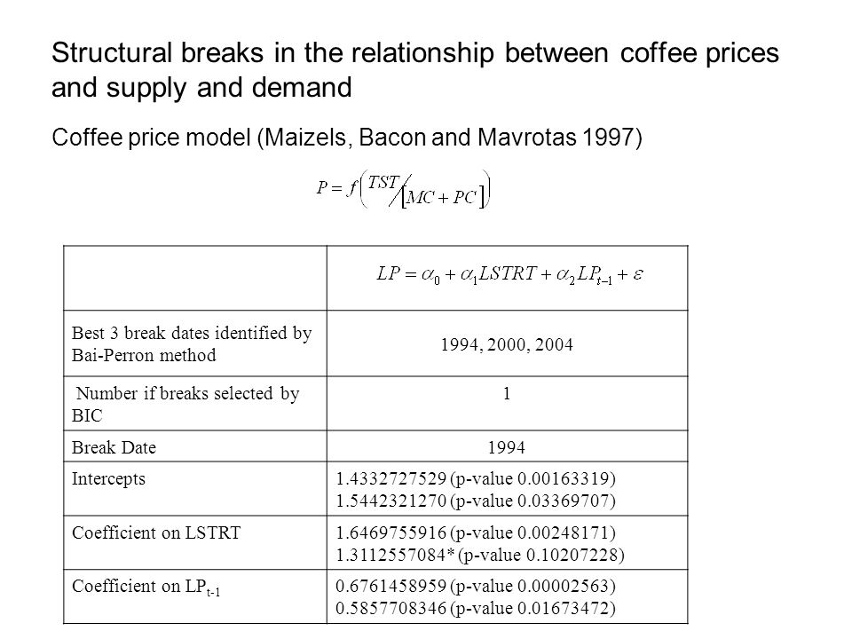 Structural breaks in the relationship between coffee prices and supply and demand Coffee price model (Maizels, Bacon and Mavrotas 1997) Best 3 break dates identified by Bai-Perron method 1994, 2000, 2004 Number if breaks selected by BIC 1 Break Date1994 Intercepts1.4332727529 (p-value 0.00163319) 1.5442321270 (p-value 0.03369707) Coefficient on LSTRT1.6469755916 (p-value 0.00248171) 1.3112557084* (p-value 0.10207228) Coefficient on LP t-1 0.6761458959 (p-value 0.00002563) 0.5857708346 (p-value 0.01673472)
