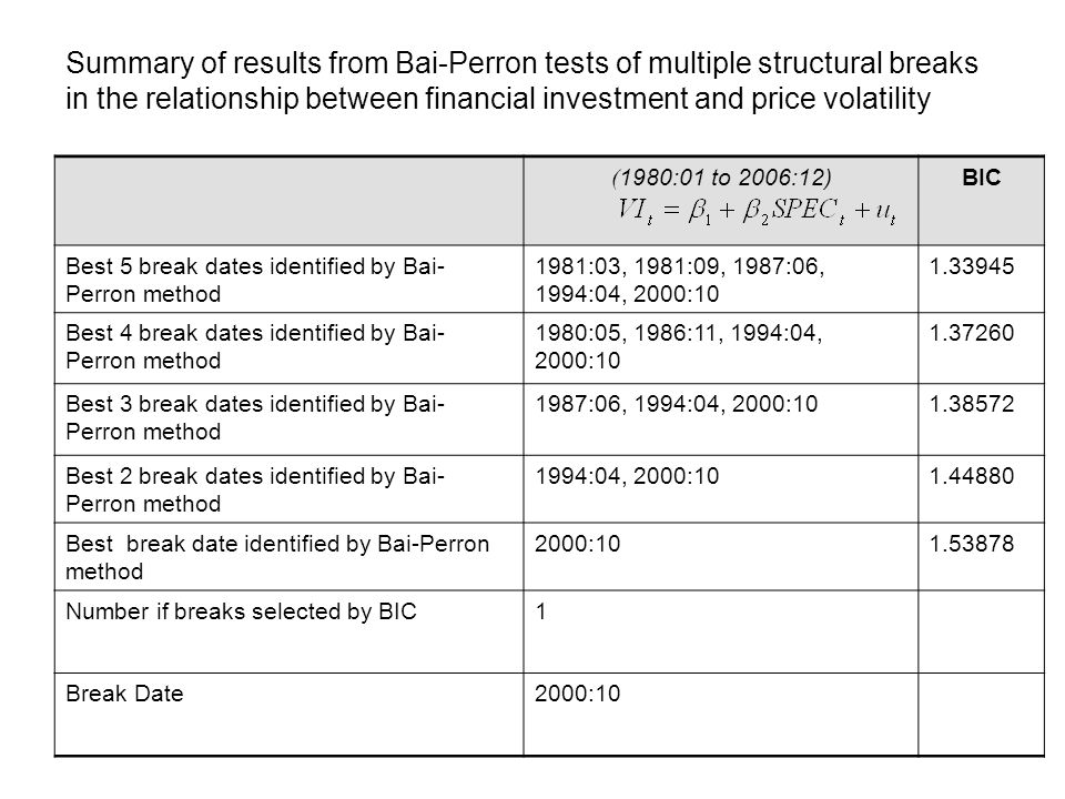 Summary of results from Bai-Perron tests of multiple structural breaks in the relationship between financial investment and price volatility ( 1980:01 to 2006:12)BIC Best 5 break dates identified by Bai- Perron method 1981:03, 1981:09, 1987:06, 1994:04, 2000:10 1.33945 Best 4 break dates identified by Bai- Perron method 1980:05, 1986:11, 1994:04, 2000:10 1.37260 Best 3 break dates identified by Bai- Perron method 1987:06, 1994:04, 2000:101.38572 Best 2 break dates identified by Bai- Perron method 1994:04, 2000:101.44880 Best break date identified by Bai-Perron method 2000:101.53878 Number if breaks selected by BIC1 Break Date2000:10