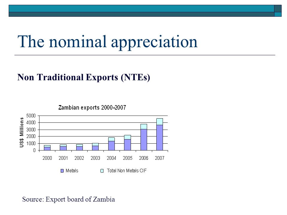 The nominal appreciation Non Traditional Exports (NTEs) Source: Export board of Zambia