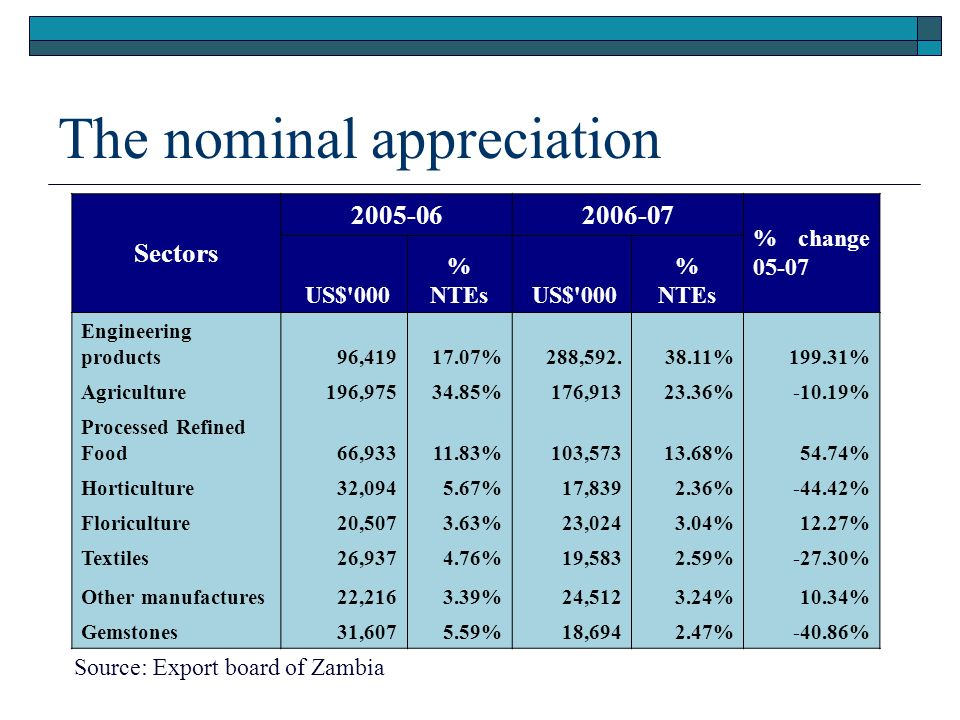 The nominal appreciation Sectors 2005-062006-07 % change 05-07 US$ 000 % NTEs US$ 000 % NTEs Engineering products96,41917.07%288,592.38.11%199.31% Agriculture196,97534.85%176,91323.36%-10.19% Processed Refined Food66,93311.83%103,57313.68%54.74% Horticulture32,0945.67%17,8392.36%-44.42% Floriculture20,5073.63%23,0243.04%12.27% Textiles26,9374.76%19,5832.59%-27.30% Other manufactures22,2163.39%24,5123.24%10.34% Gemstones31,6075.59%18,6942.47%-40.86% Source: Export board of Zambia