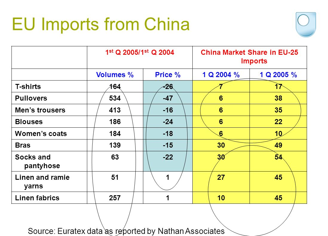 EU Imports from China 1 st Q 2005/1 st Q 2004China Market Share in EU-25 Imports Volumes %Price %1 Q 2004 %1 Q 2005 % T-shirts164-26717 Pullovers534-47638 Mens trousers413-16635 Blouses186-24622 Womens coats184-18610 Bras139-153049 Socks and pantyhose 63-223054 Linen and ramie yarns 5112745 Linen fabrics25711045 Source: Euratex data as reported by Nathan Associates