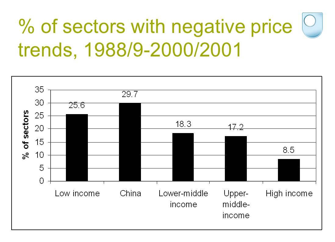 % of sectors with negative price trends, 1988/9-2000/2001
