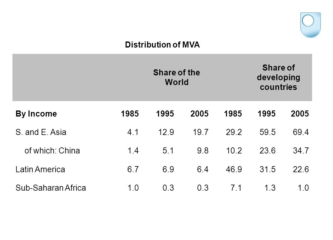 Distribution of MVA Share of the World Share of developing countries By Income198519952005198519952005 S.