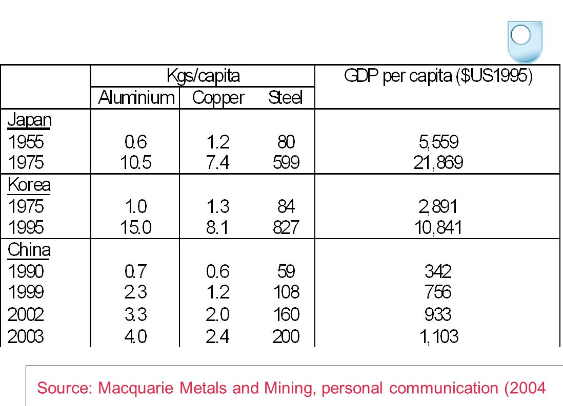 Source: Macquarie Metals and Mining, personal communication (2004