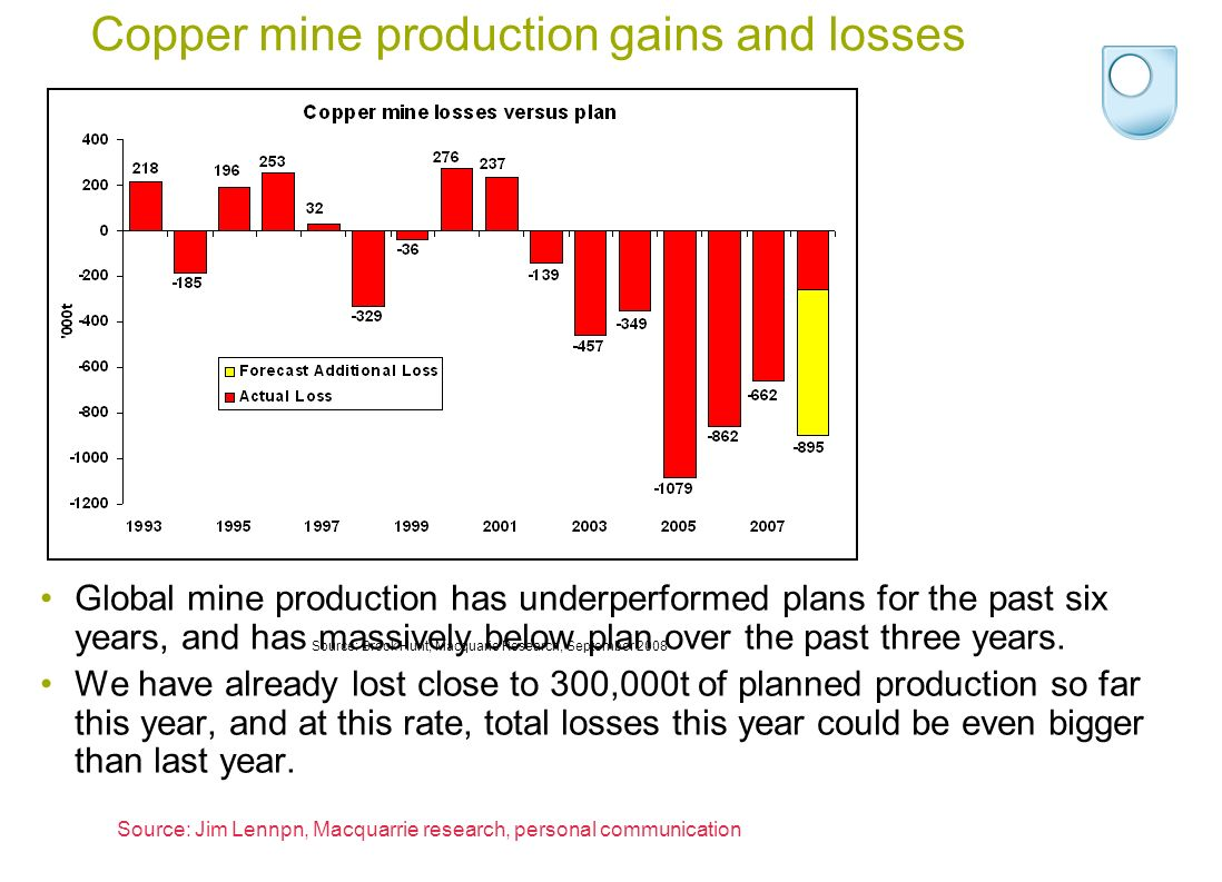 Copper mine production gains and losses Global mine production has underperformed plans for the past six years, and has massively below plan over the past three years.