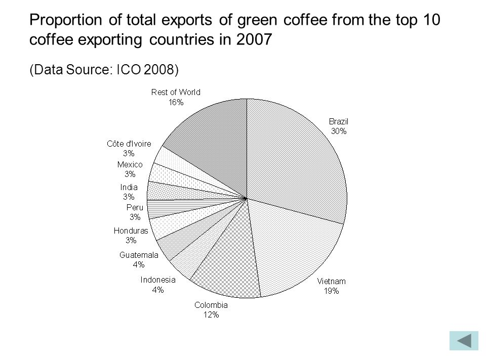 Proportion of total exports of green coffee from the top 10 coffee exporting countries in 2007 (Data Source: ICO 2008)