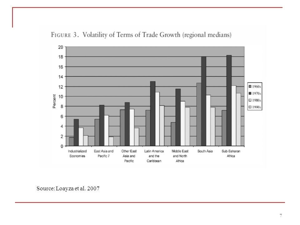 7 Source: Loayza et al. 2007