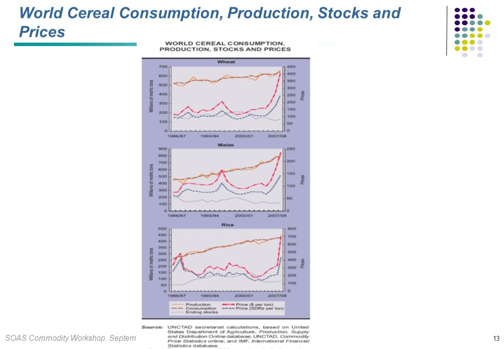 SOAS Commodity Workshop, September 2008 13 World Cereal Consumption, Production, Stocks and Prices