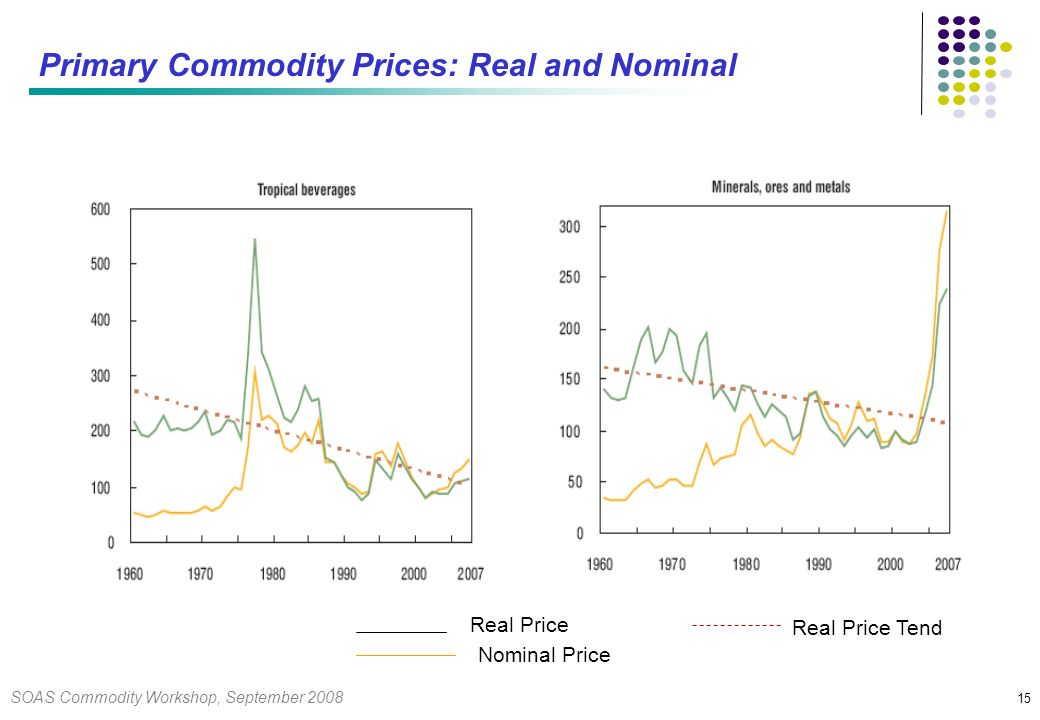 SOAS Commodity Workshop, September 2008 15 Primary Commodity Prices: Real and Nominal Real Price Nominal Price Real Price Tend