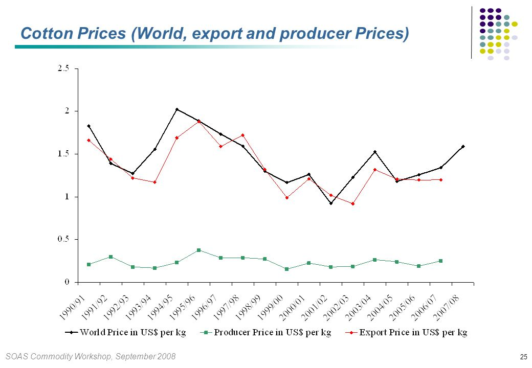 SOAS Commodity Workshop, September 2008 25 Cotton Prices (World, export and producer Prices)