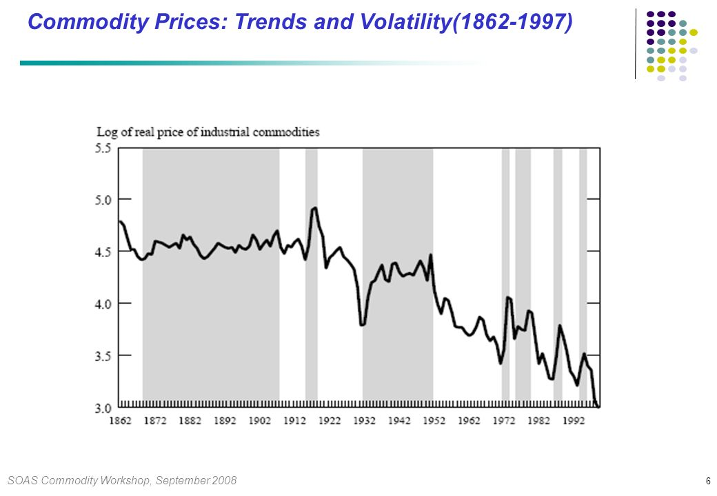 SOAS Commodity Workshop, September Commodity Prices: Trends and Volatility( )